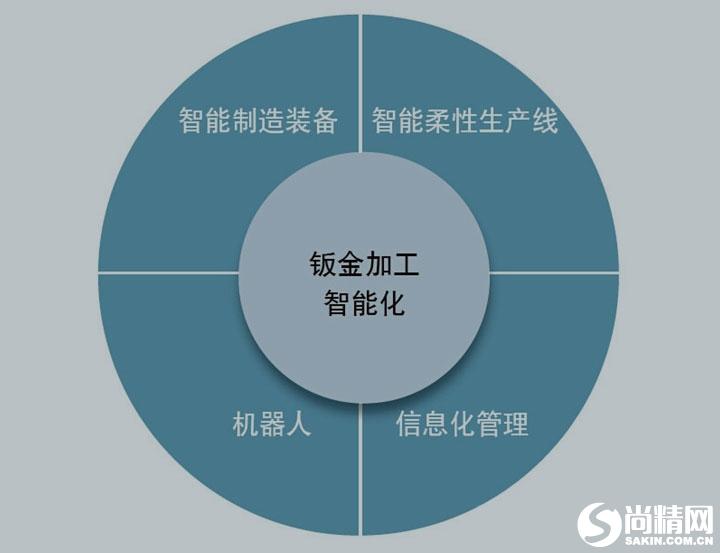 钣金加工技术发展趋势——智能化